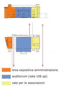 Gaiarine - schema funzionale